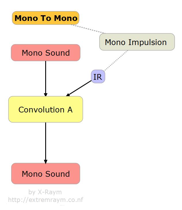 MonoToMonoReverb
