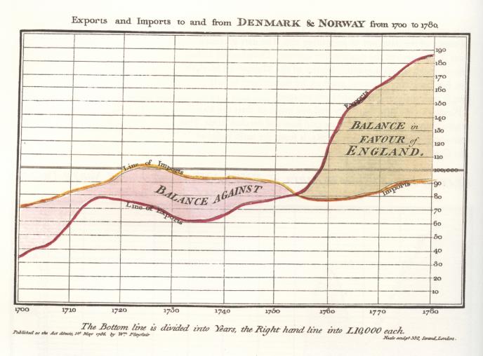 L'un des premiers graphiques mettant en relation la valeur d'une variable en fonction d'un axe temporel, par William PLayfair.