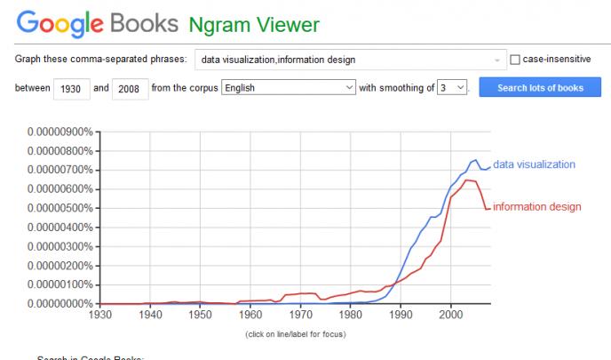 L'information design (ou data visualisation, ou en français, la représentation graphiques des données) est un domaine détudes très récents, et de plus en plus étudié.