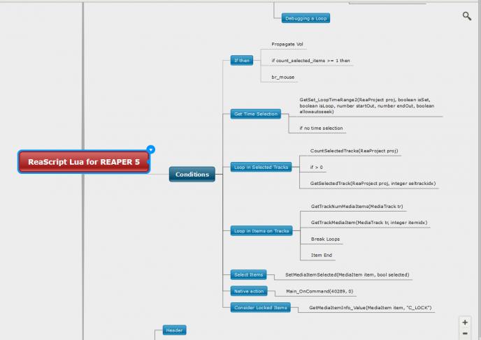 Mind Map (carte mentale dîte heuristique) que j'avais élaboré sur Mindomo afin de préparer ma série de tutoriels sur ReaScript.